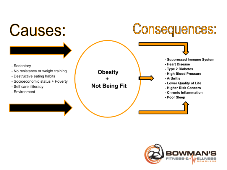 Cause-Consequences-Unfit-Obesity-RogerBowman-2020 (1)